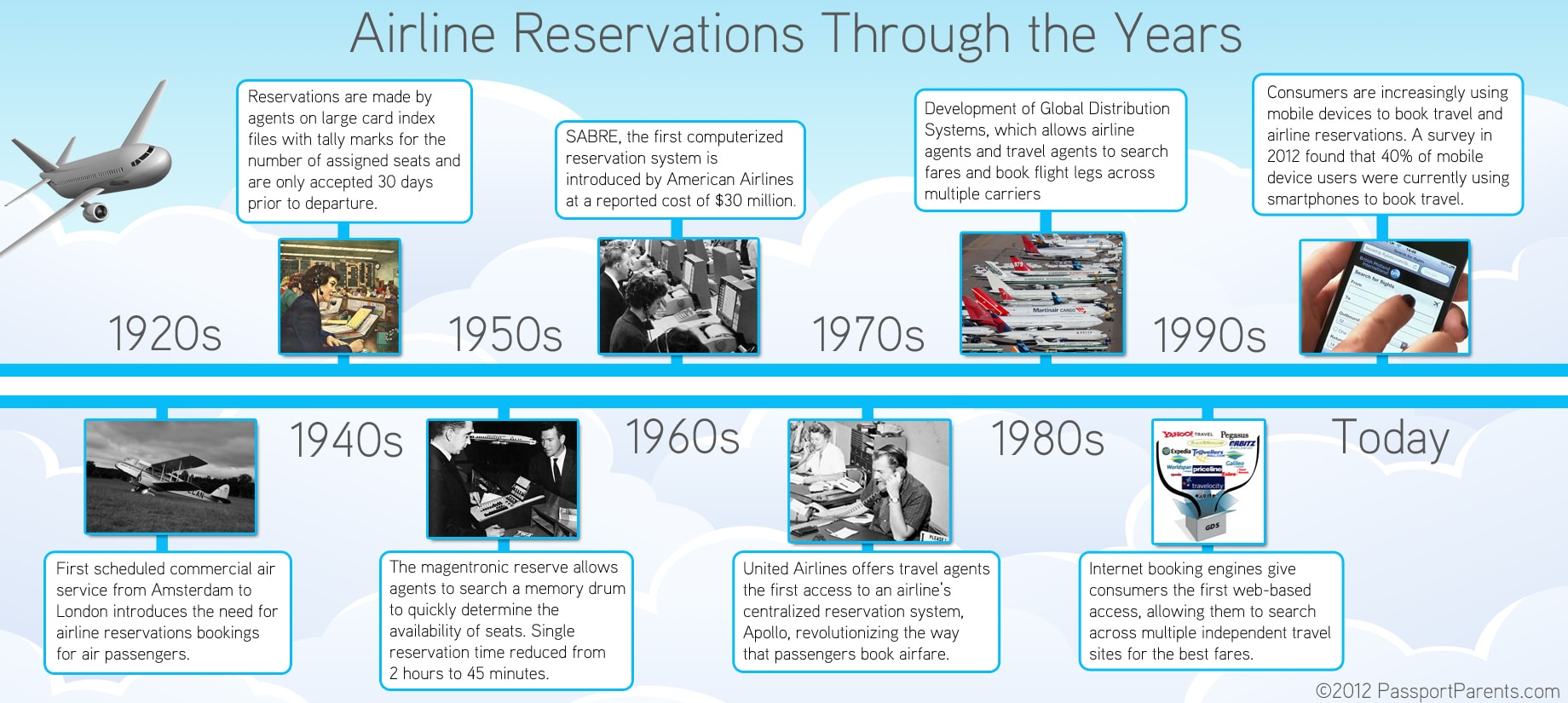 Reservations History