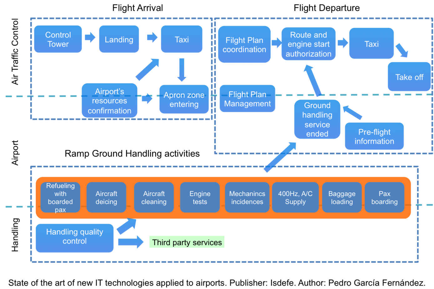 Aircraft Turnaround process