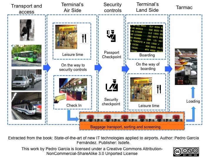 Departure's Process. Author: Pedro García. Extracted from the book: State-of-the-art of new IT technologies applied to airports.