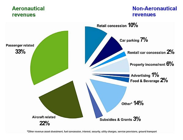 ACI 2010 Airport Revenue Breakdown. Author: ACI. www.aci.aero