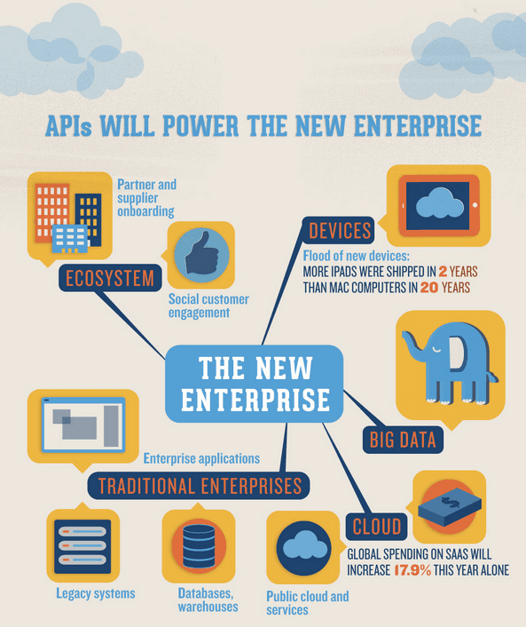 The power of APIs. Credit: Mulesoft.