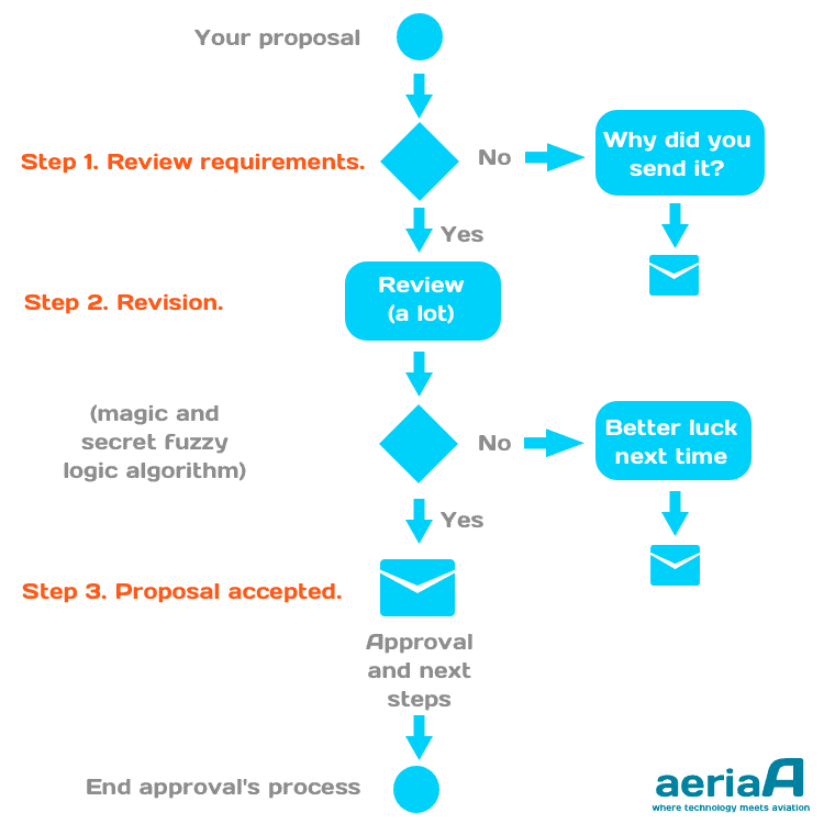 "Approval's process for ""Your Showroom"" proposal."