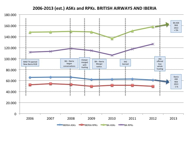 ASK and RPK indicators. A comparison between Iberia and British Airways.