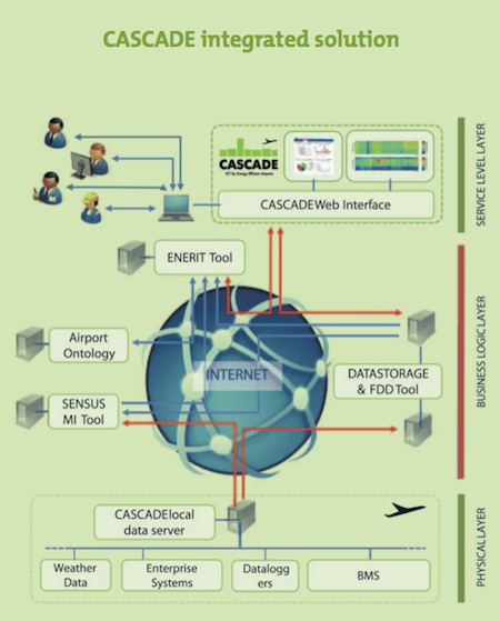 CASCADE Integrated Solution. Source: http://www.cascade-eu.org/