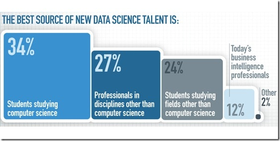 Become a Data Scientist. Source: EMC via Mashable