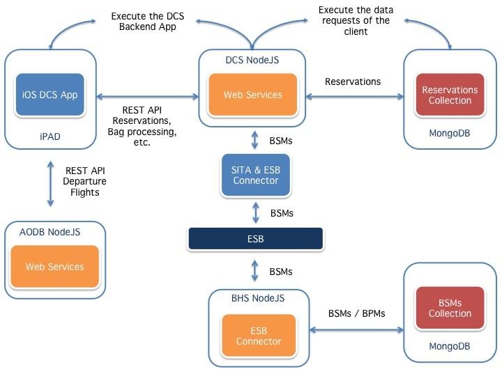 DCS Components architecture