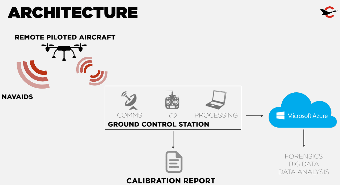 Canard drones beyond a disruptive platform for safety for Architecture canard