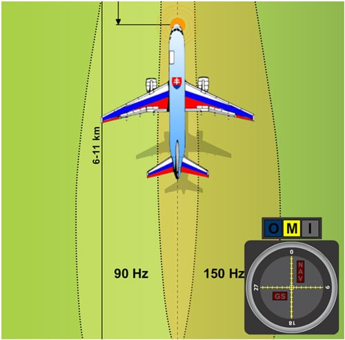 A plane flying exactly in the axis of approach